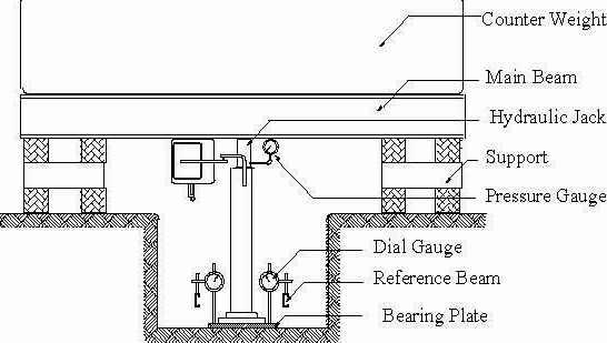 Plate Bearing Test In Situ Bs 1377 Part 9 1990